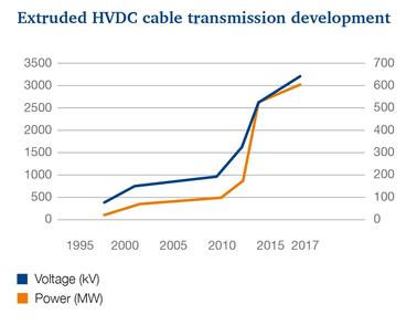 Extruded HVDC cable transmission development